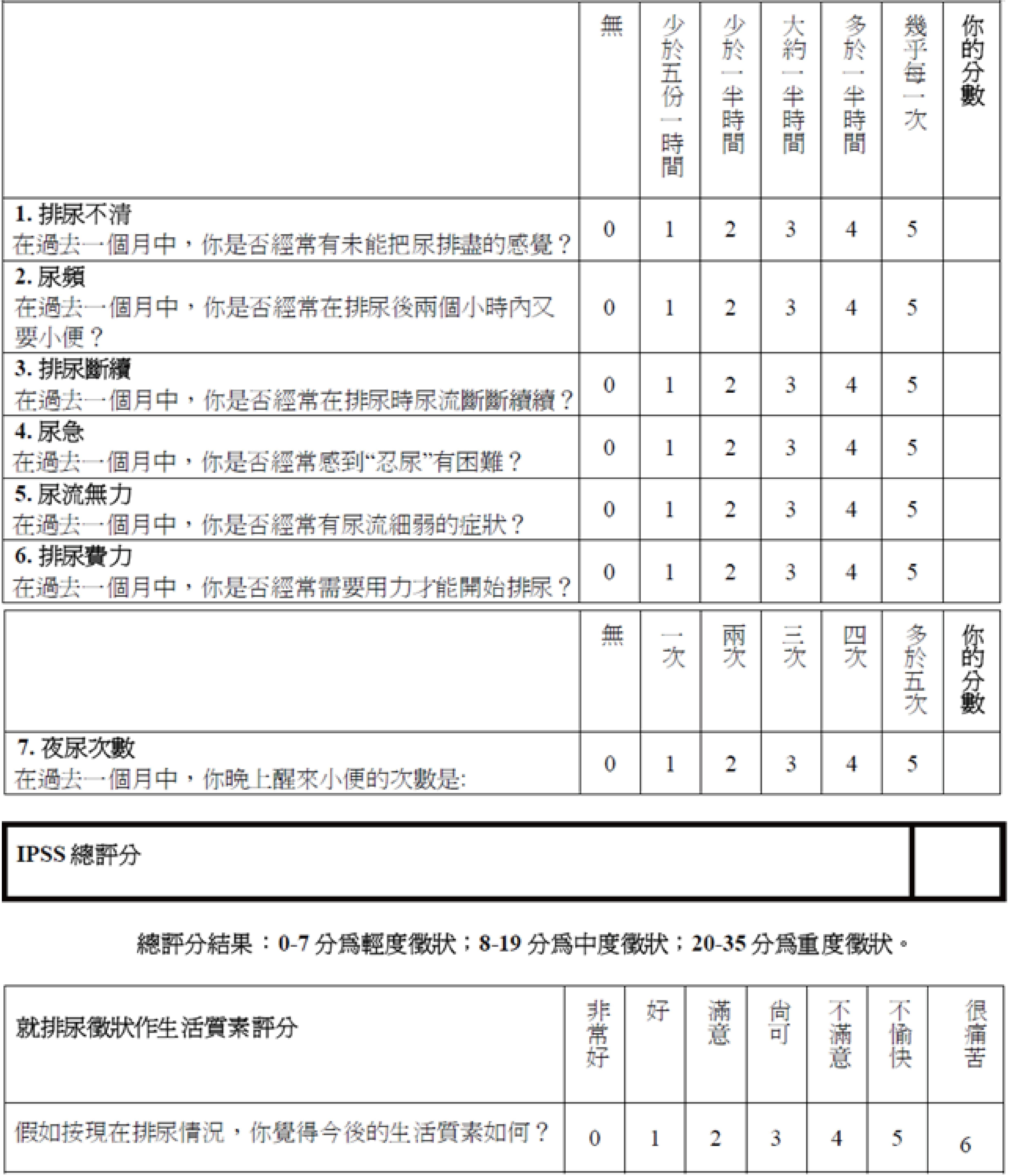臨床常用的評估方式為IPSS/文:洪啟偉醫師