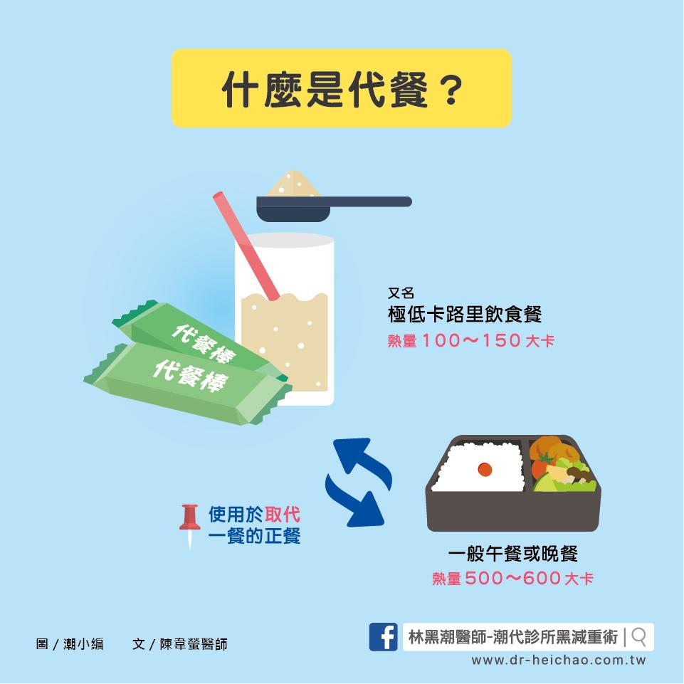 吃代餐可以減肥嗎?/文:陳韋螢醫師