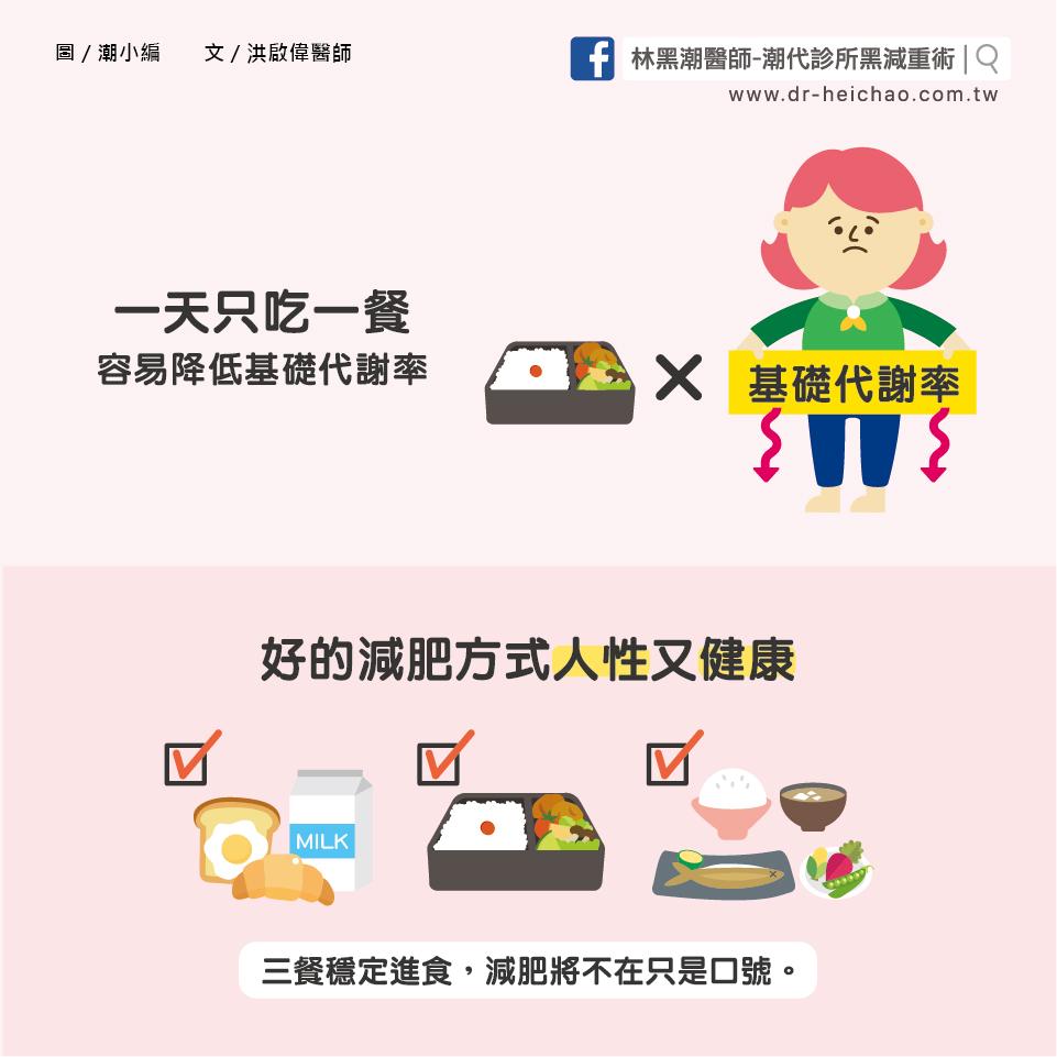 少量少餐也難減肥?/文:洪啟偉醫師