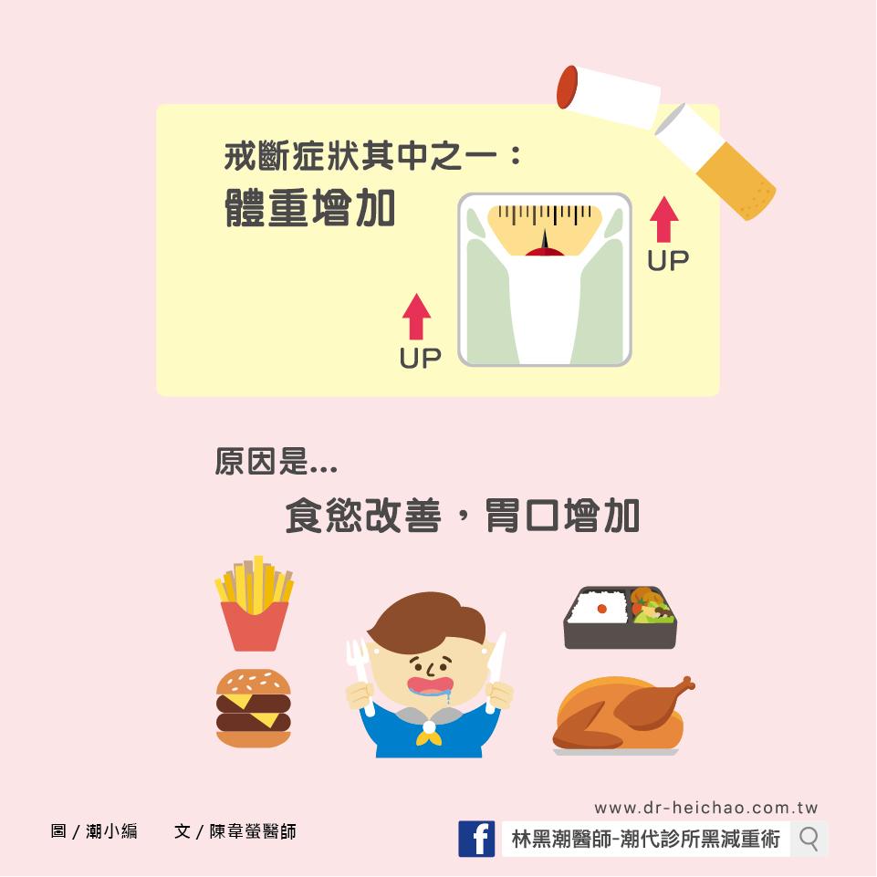 戒菸會變胖嗎?/文:陳韋螢醫師