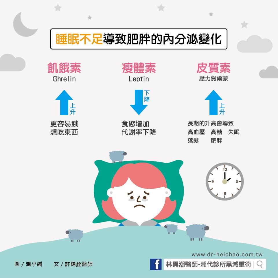 熬夜睡不好,容易胖!/文:許錦銓醫師