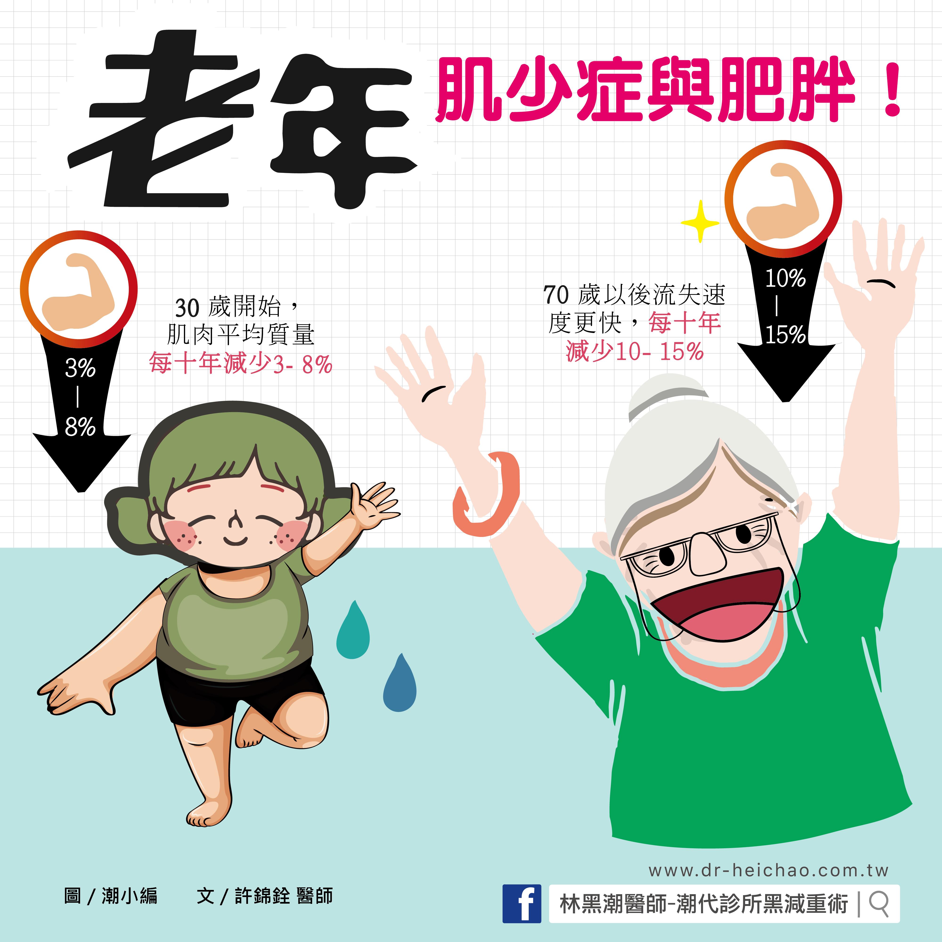 老年肌少症與肥胖