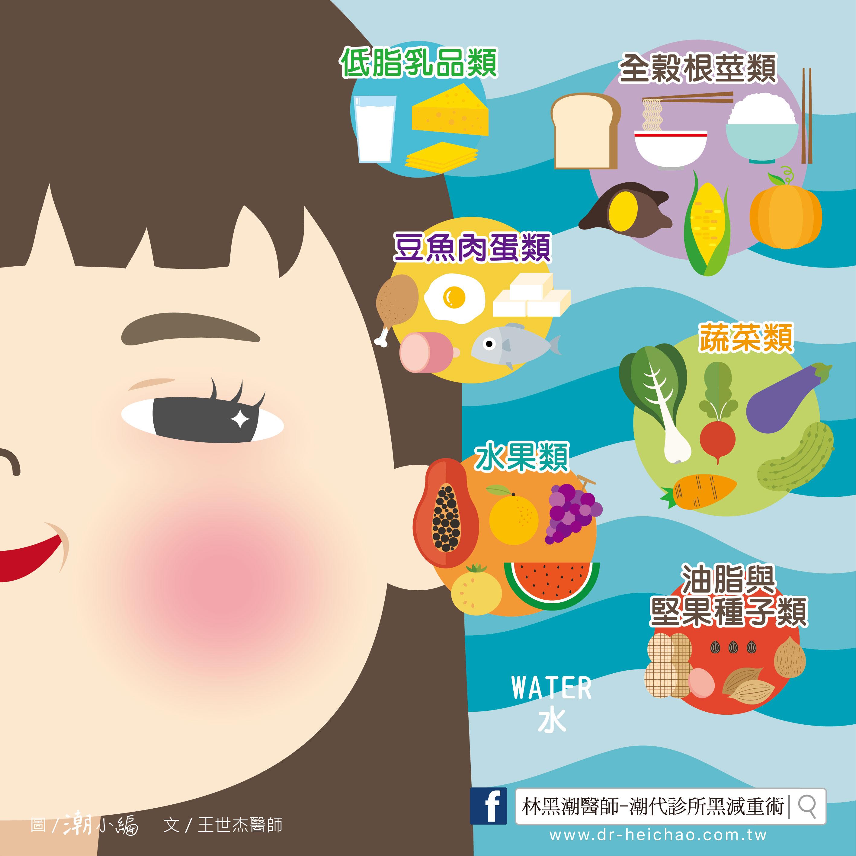 20170601王醫師-健康減重方法,該吃就要吃02