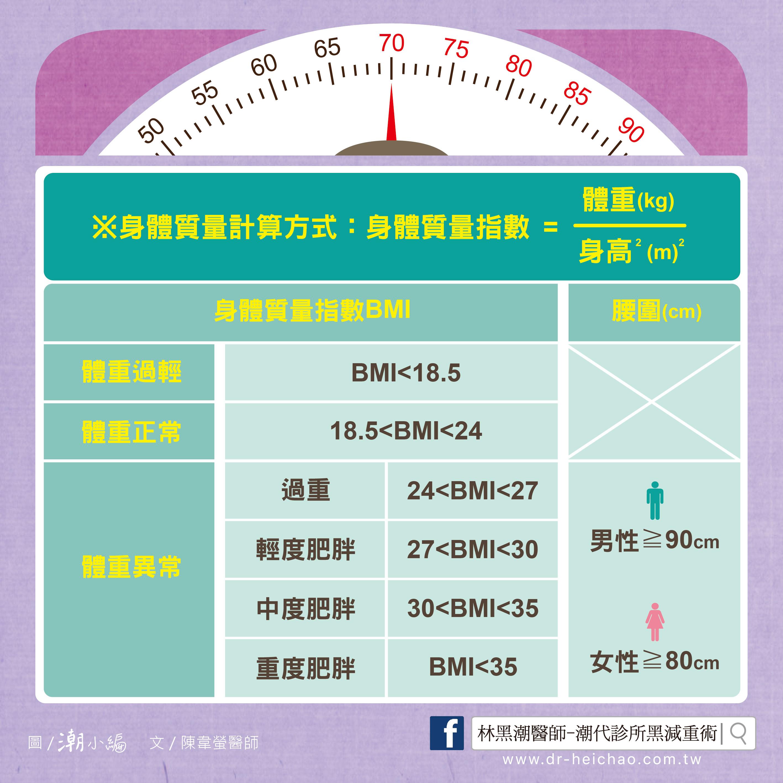 20170606陳醫師-何謂肥胖?對健康有甚麼影響呢?-02