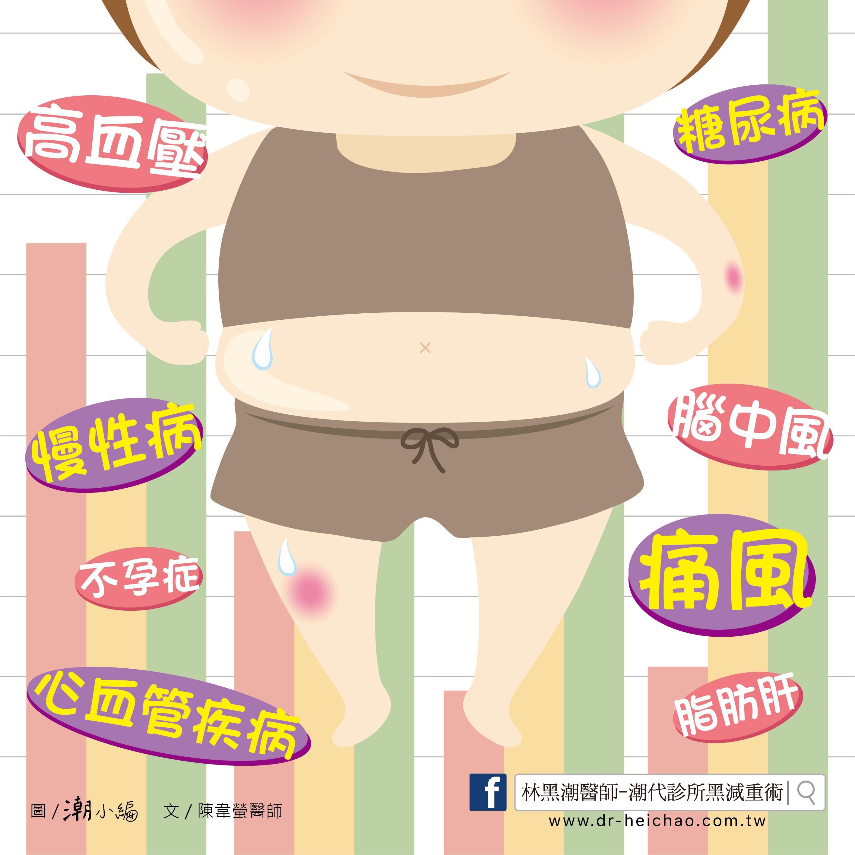 20170606陳醫師-何謂肥胖?對健康有甚麼影響呢?-03