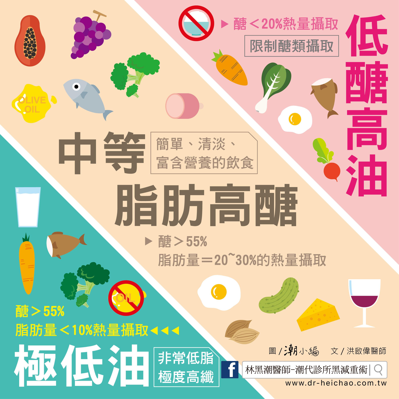 20170624洪醫師-好吃的減肥餐02