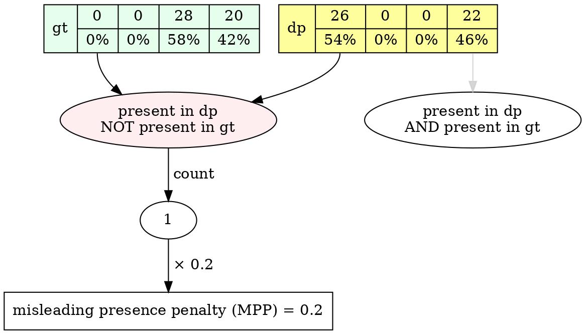mpp diagram