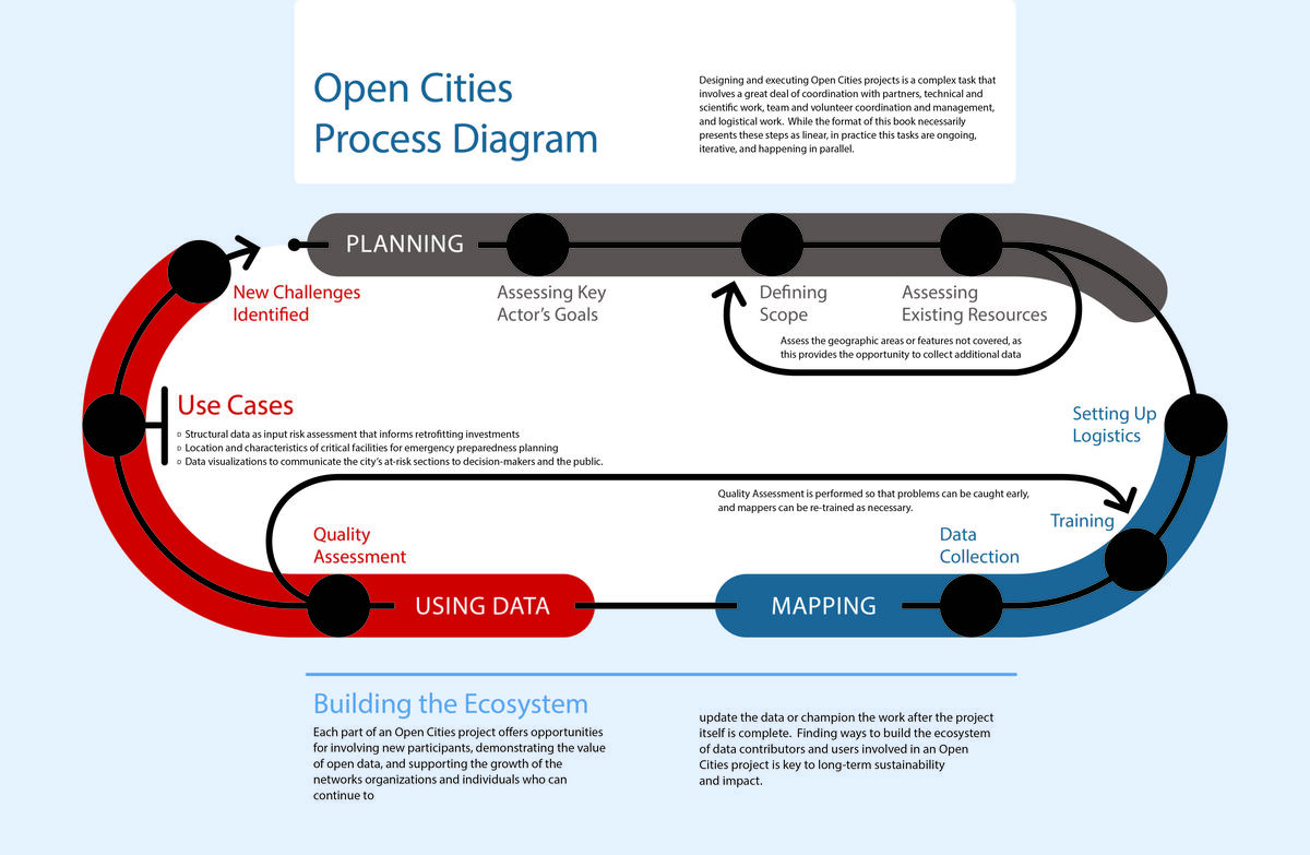 Open Cities process diagram