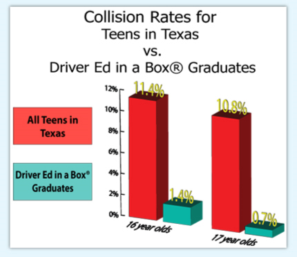 Collision Rates for Teens in Texas