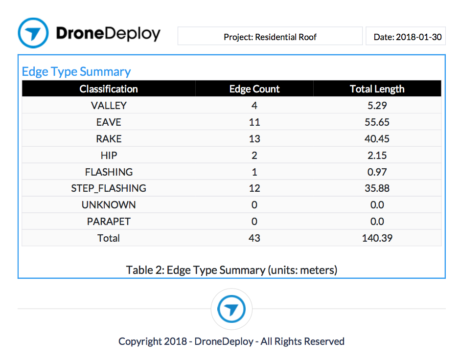 Drone Project Report