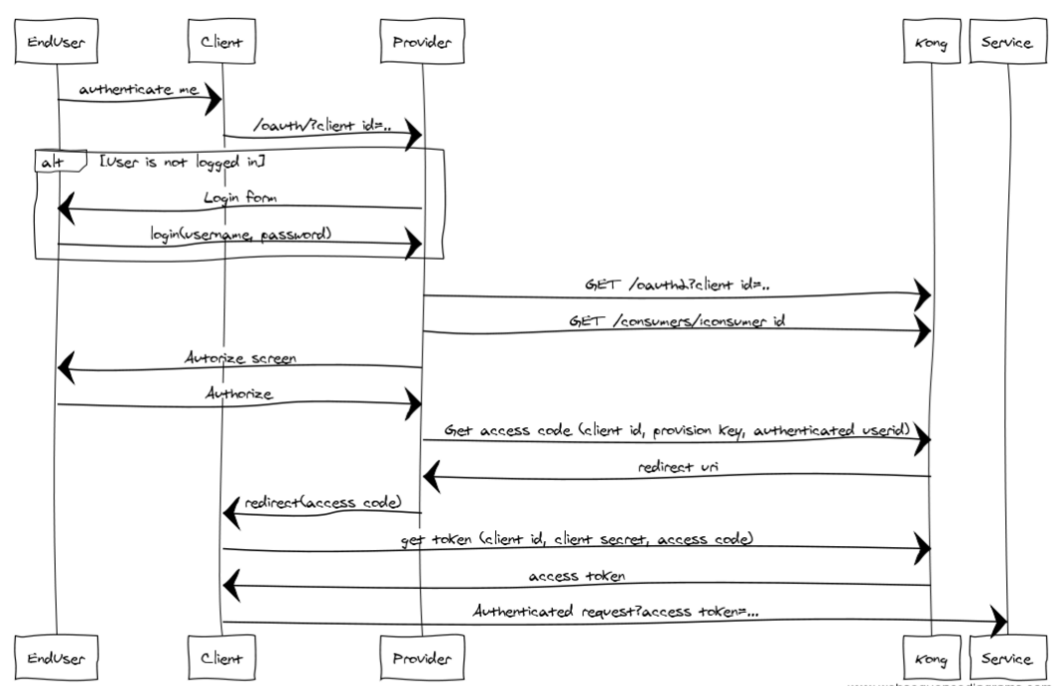 oauth process