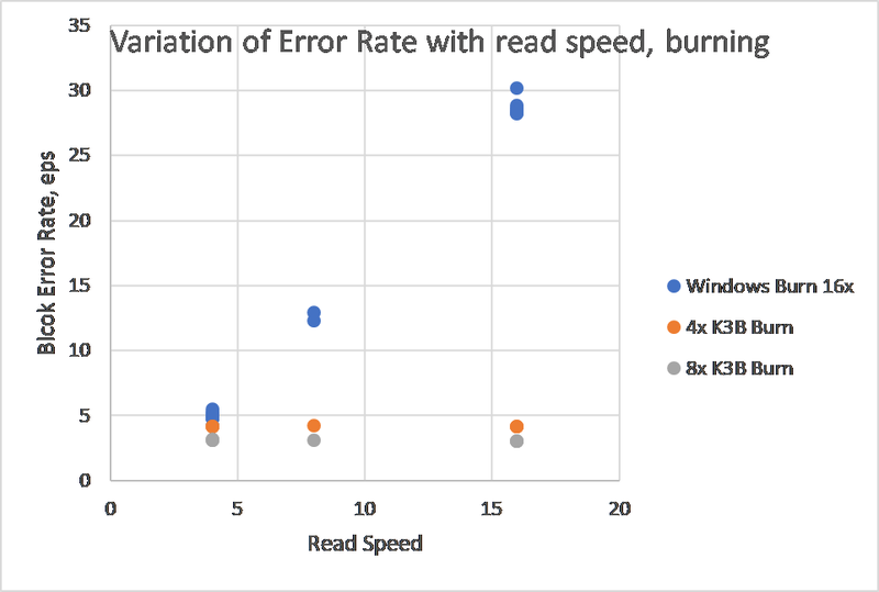 CD Error rates by burning speed