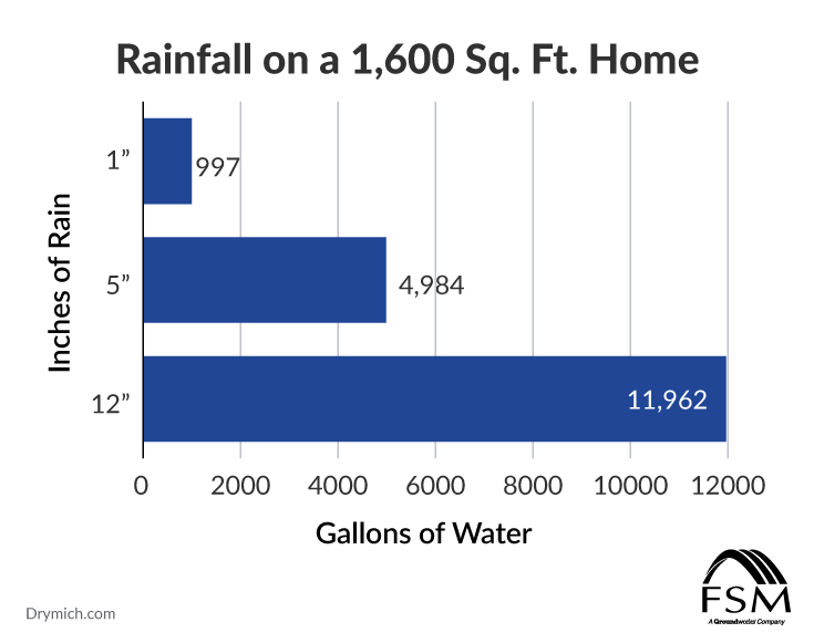 calculating rainfall accumulation on a single-family home