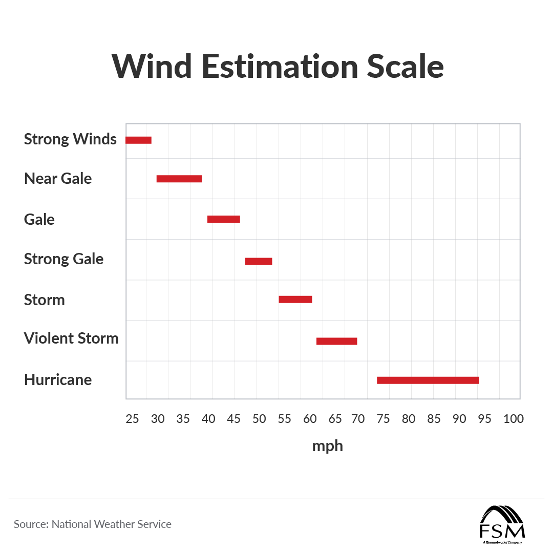 wind speed gauges possible damage
