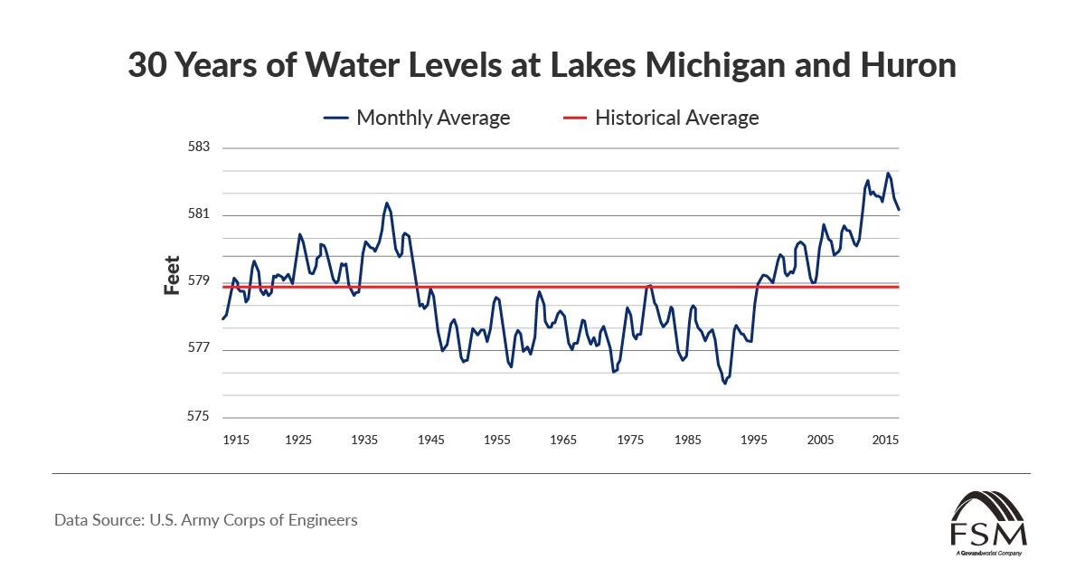 30 years of Water Levels at Lakes Michigan