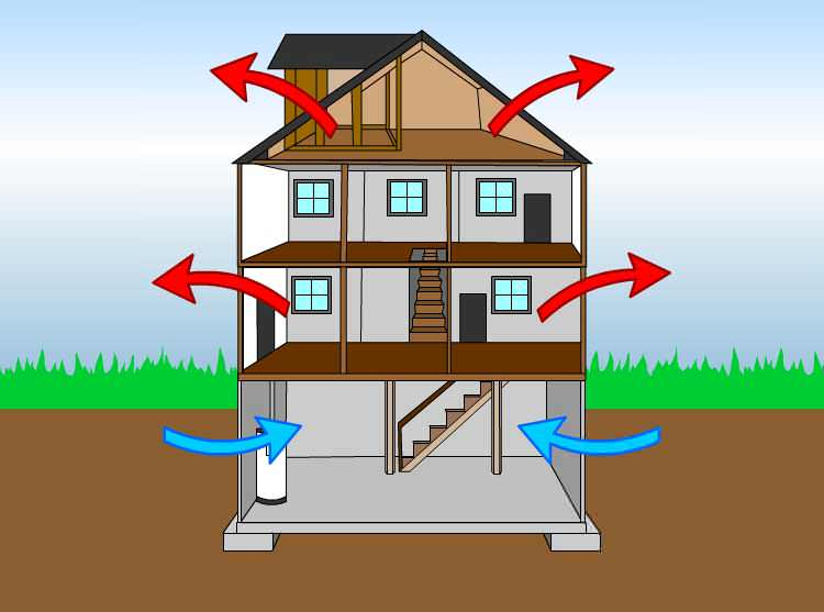 a diagram of air movement from the basement to the attic in a home, with information about the air temperature shown in blue and red