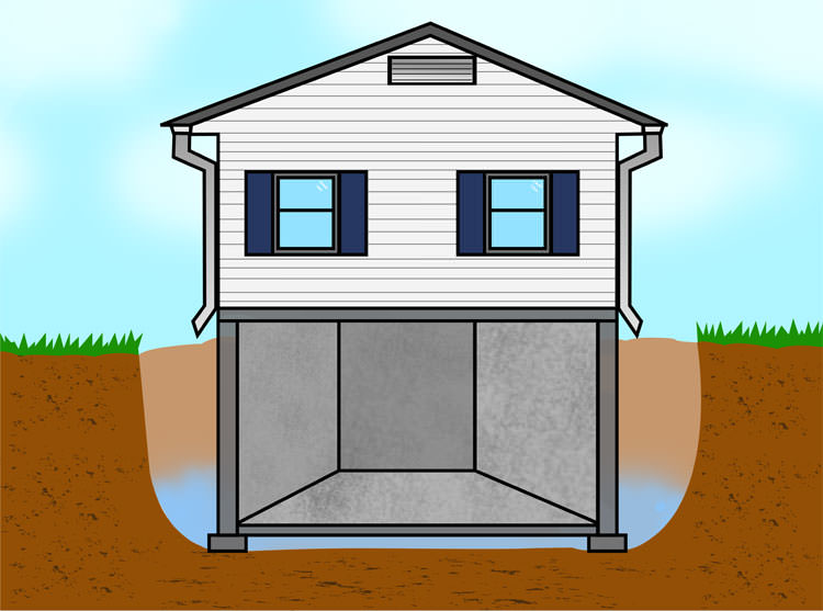 illustration of the clay bowl effect flooding a foundation