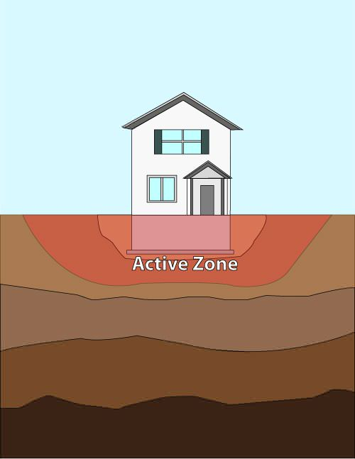 active zone of foundation soils