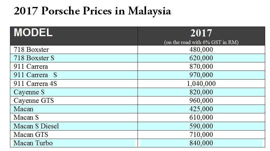 Porsche prices 2017