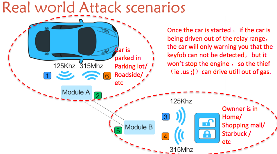Real World Attack Scenarios