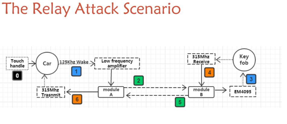 Relay attack scenario