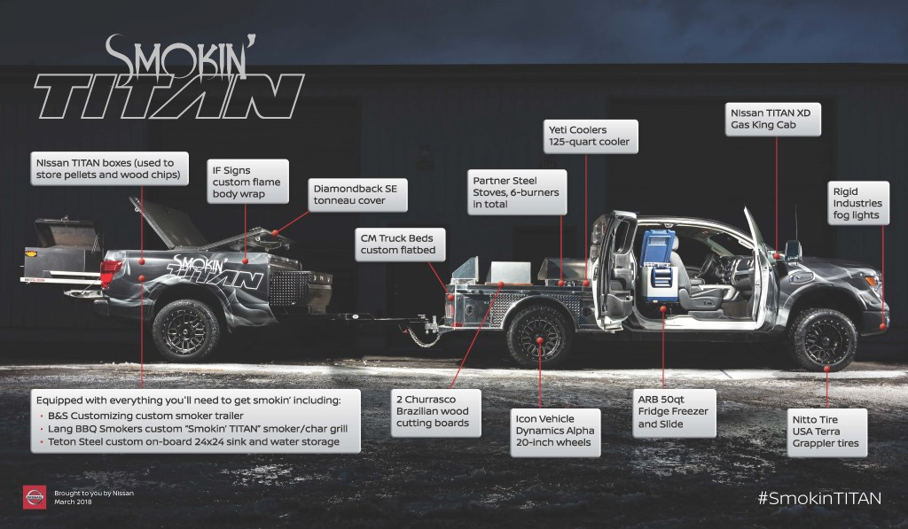 All told, Smokin' TITAN showcases 20 unique aftermarket parts and accessories from leading manufacturers in the grilling, kitchenware and trucking industries.