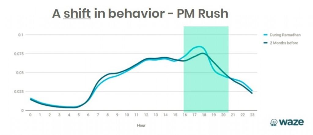 Waze - 01 PM Rush