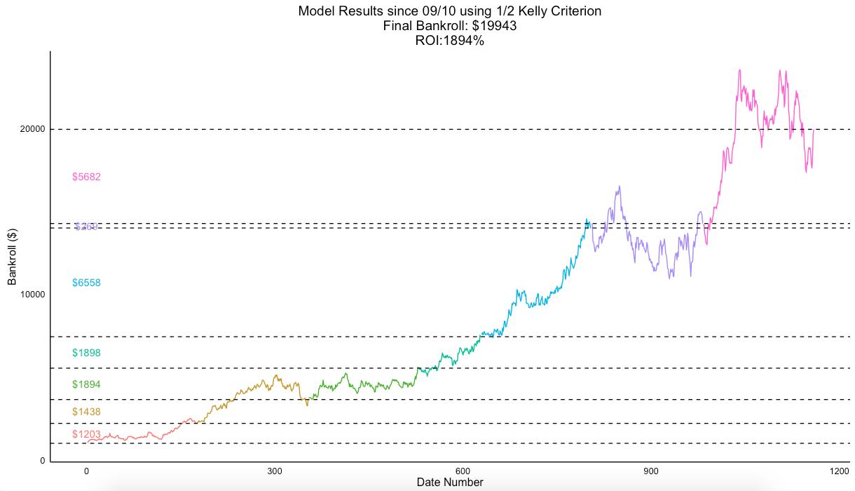 ROI Graph 1