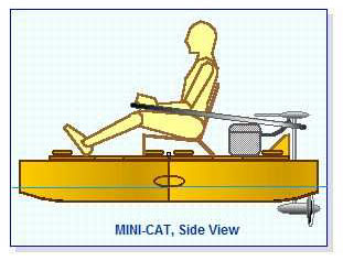 Mini-Cat Plans