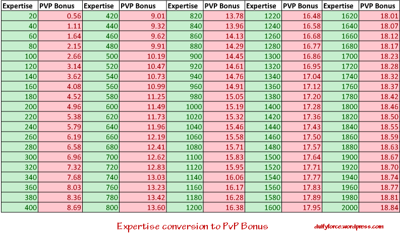 Useful Warzone/PvP Info & Statistics - Dulfy