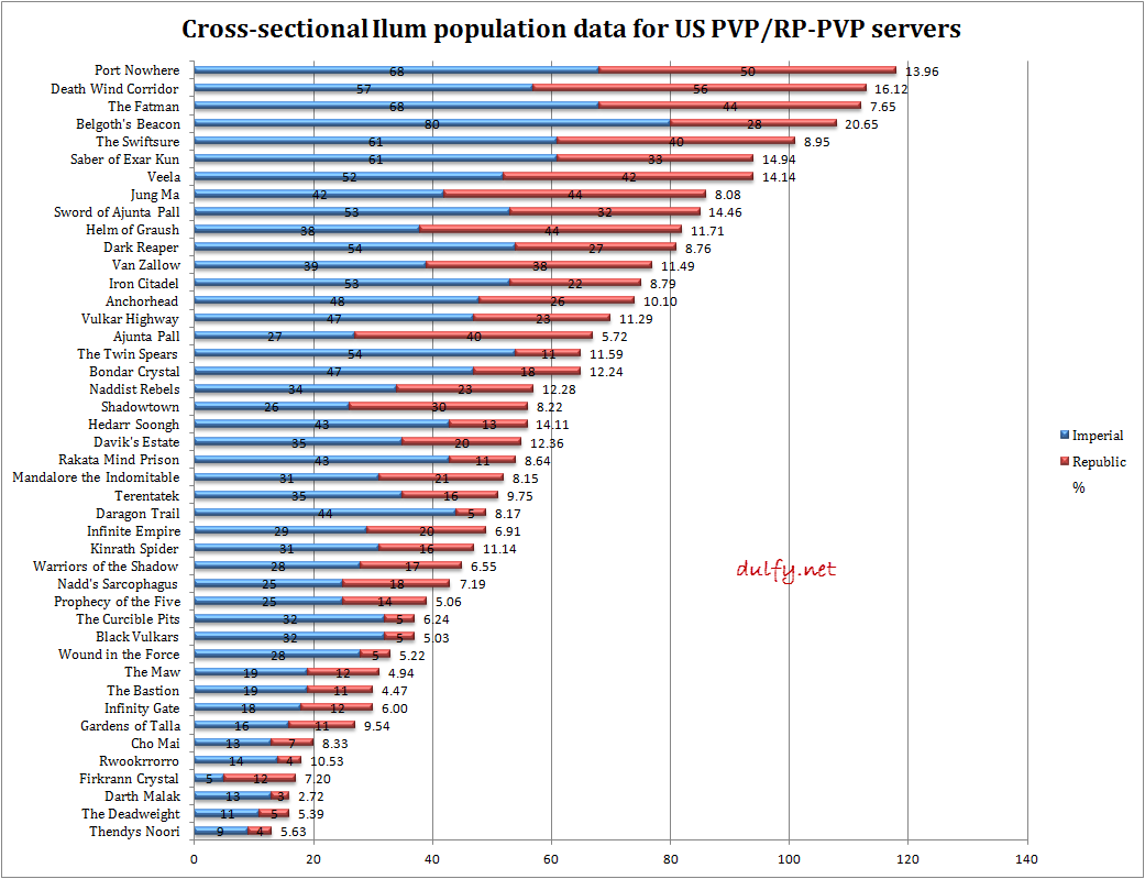 Numerical SWTOR population data for US PVP/RP-PVP servers - Dulfy