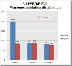 warzonepvpdistribution