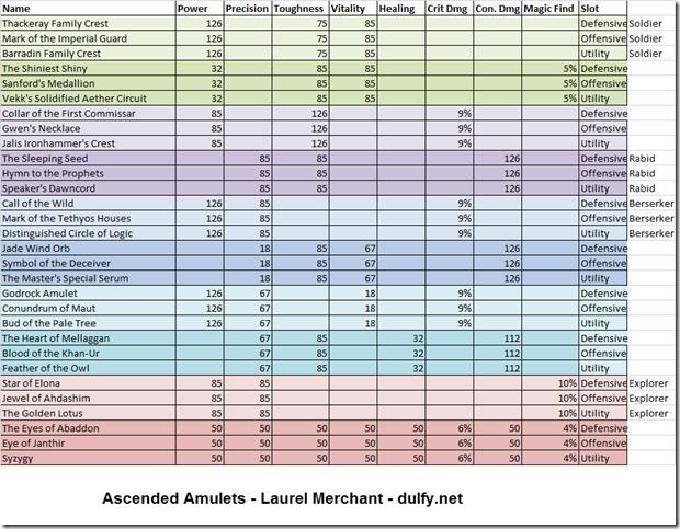 ascended-amulet-chart