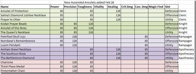 gw2-ascended-amulets-gathering-storm
