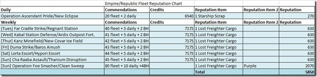 swtor-fleet-reputation-chart