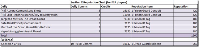 swtor-section-x-reputation-chart-f2p