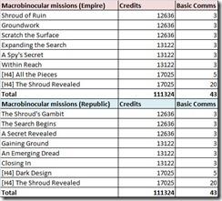 swtor-macrobinocular-mission-rewards
