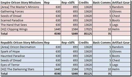 swtor-oricon-story-missions-rewards