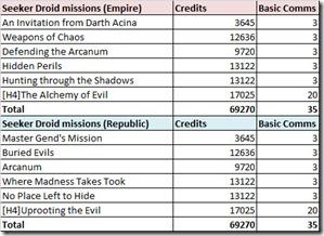 swtor-seeker-droid-mission-rewards