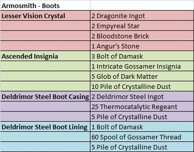 gw2-ascended-armor-crafting-armorsmith-boots