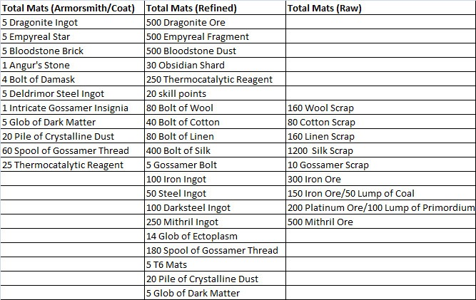 gw2-ascended-armor-crafting-armorsmith-coat-total-mats