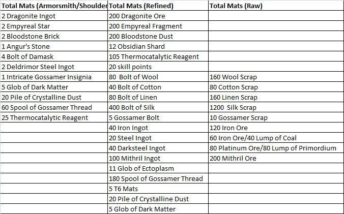 gw2-ascended-armor-crafting-armorsmith-shoulder-total-mats