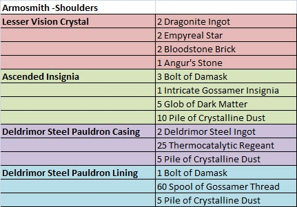 gw2-ascended-armor-crafting-armorsmith-shoulders