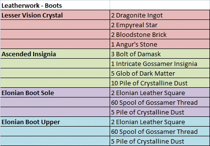 gw2-ascended-armor-crafting-leatherwork-boots