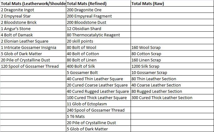 gw2-ascended-armor-crafting-leatherwork-shoulders-total-mats