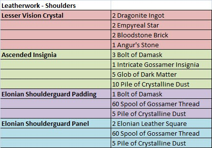gw2-ascended-armor-crafting-leatherwork-shoulders