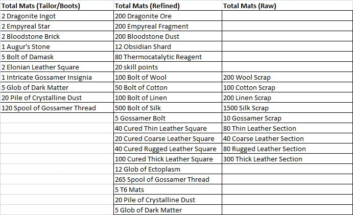 gw2-ascended-armor-crafting-tailor-boots-total-mats