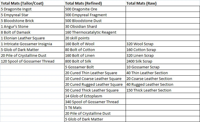 gw2-ascended-armor-crafting-tailor-coat-total-mats