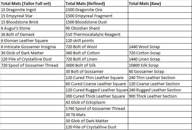 gw2-ascended-armor-crafting-tailor-total-mats-full-set