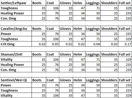 gw2-ascended-armor-stats-3